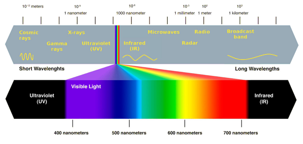 your full spectrum camera doesn t really see the full spectrum